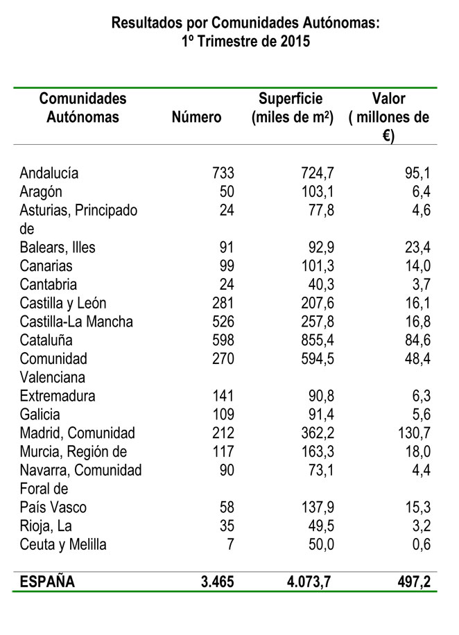Precio de suelo por Comunidades Autónomas.