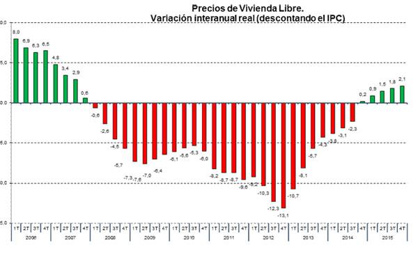 Precios de Vivienda Libre.
