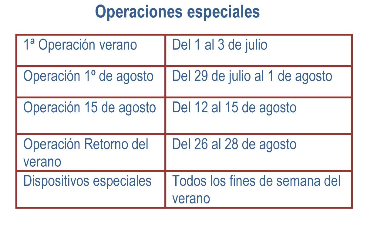 Operaciones especiales programadas.