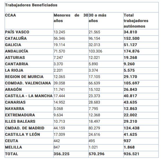 Trabajadores beneficiados por Comunidades Autónomas.