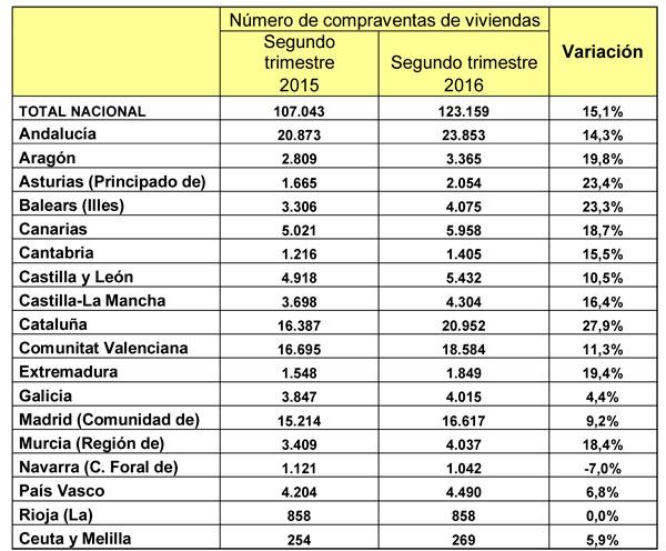 Número de compraventas de viviendas.