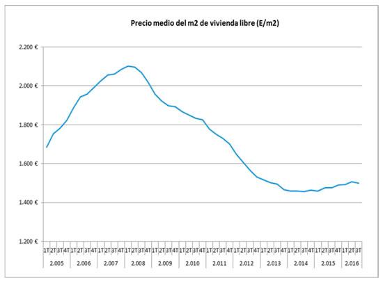 Precio medio del m2 de la vivienda libre.