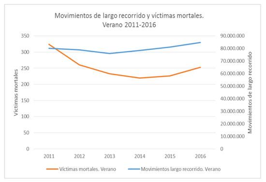Gráfico sobre víctimas mortales de los veranos de 2011-2016.