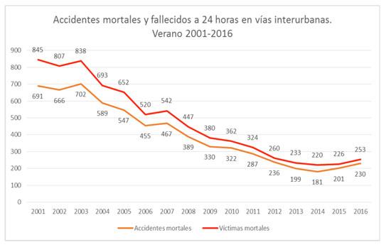 Gráfico de víctimas mortales en verano